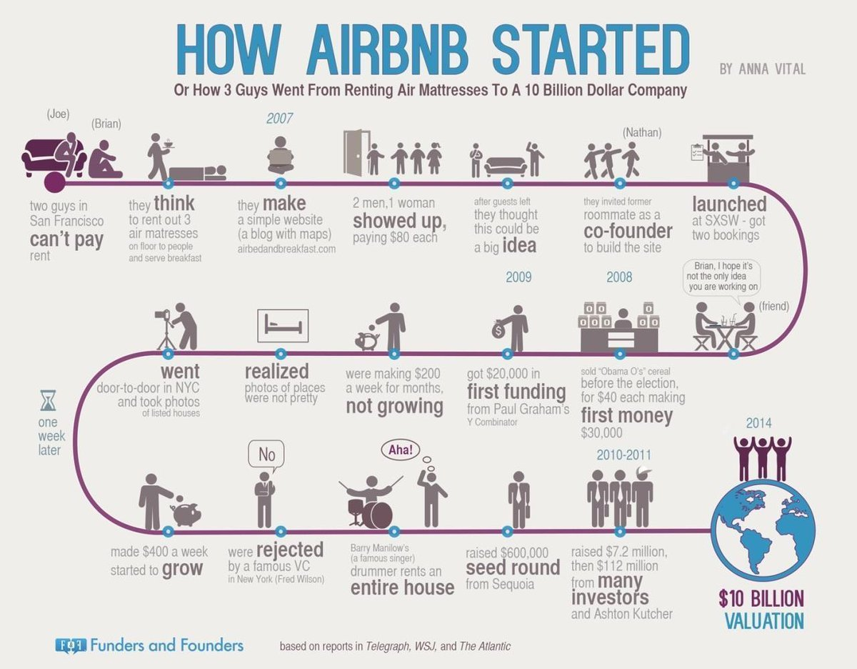 What is Airbnb and it history